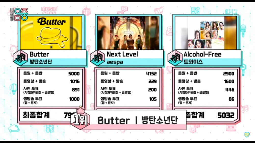BTS Takes Home The 12th Trophy For The Song 'Butter' on 'Music Core'