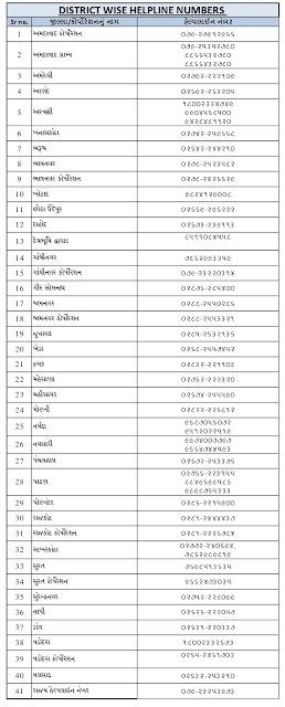 RTE Gujarat Admission Help Line Number