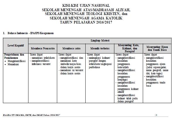 Kisi-Kisi UN SMA/MA/SMTK/SMAK 2017 Tahun Pelajaran 2016/2017