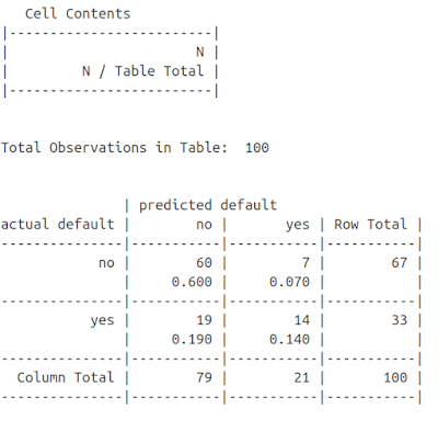 Machine Learning Classification with C5.0 Decision Tree Algorithm