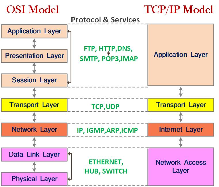 TCP/IP kya Hai