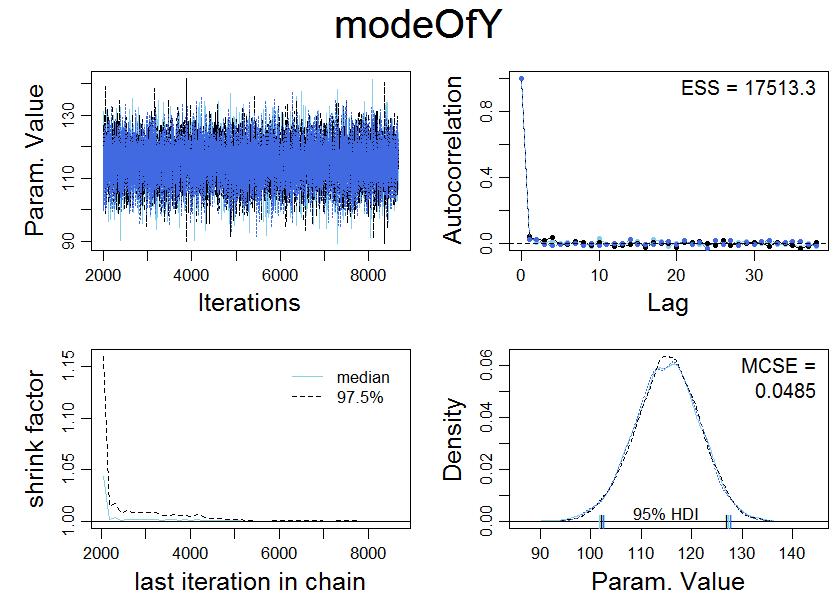 Doing Bayesian Data Analysis: Bayesian estimation of log-normal
