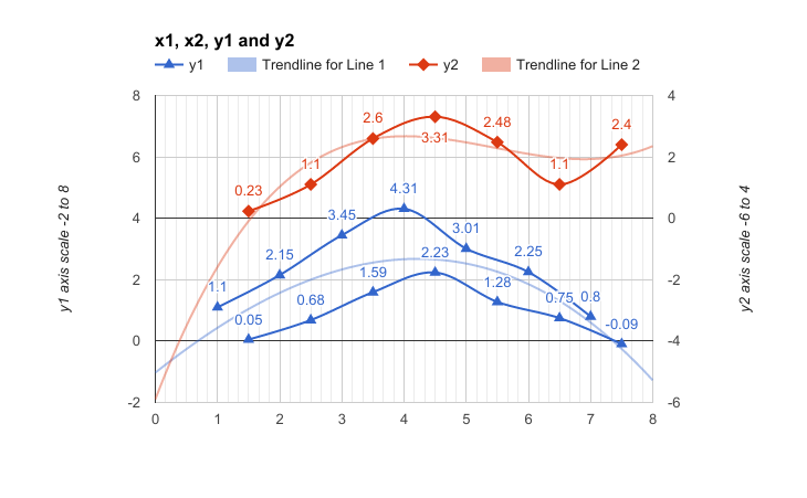 Google Sheets - Multiple Y Axis Charts With Divergent X Axis