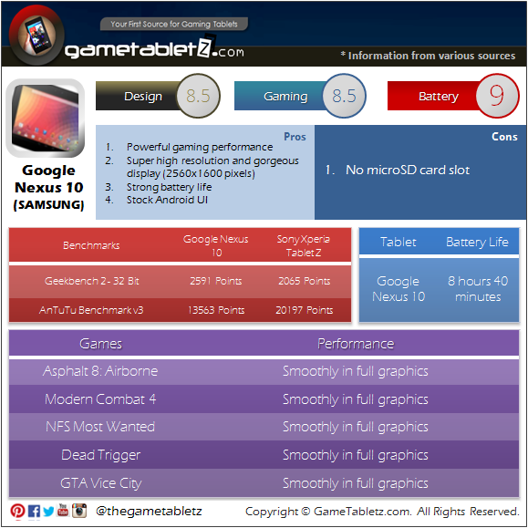 Google Nexus 10 benchmarks and gaming performance
