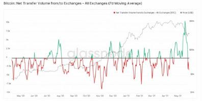 Инвесторы возобновили вывод биткоинов с бирж впервые за пять недель