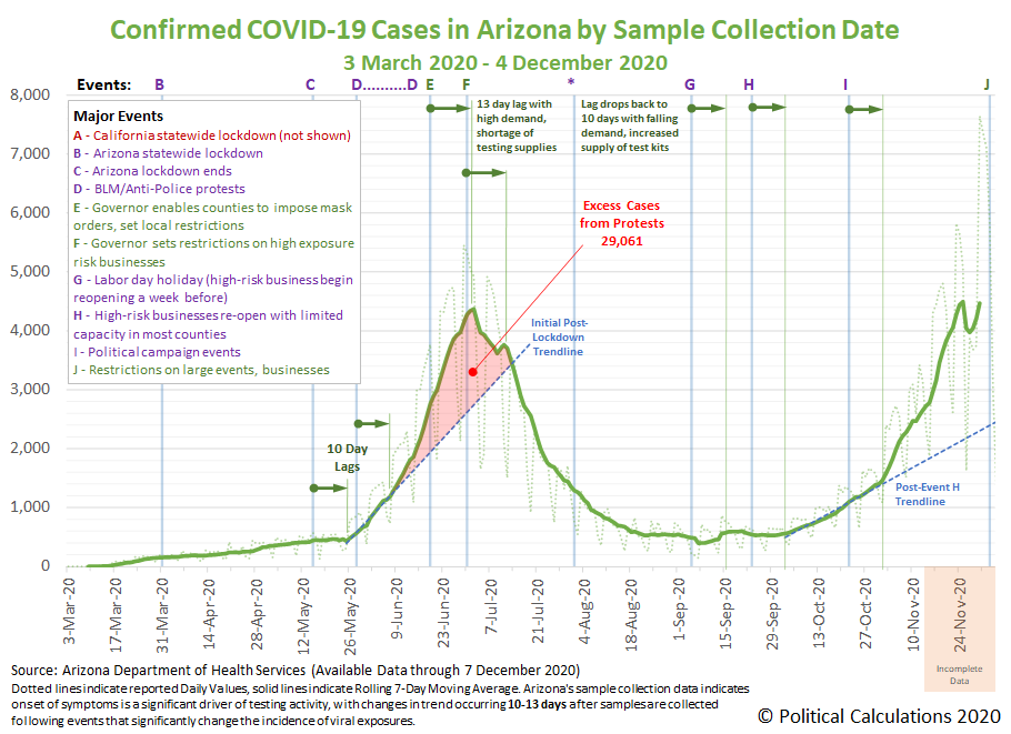 Confirmed COVID-19 Cases in Arizona by Sample Collection Date, 3 March 2020 - 4 December 2020 (based on data available through 7 December 2020)