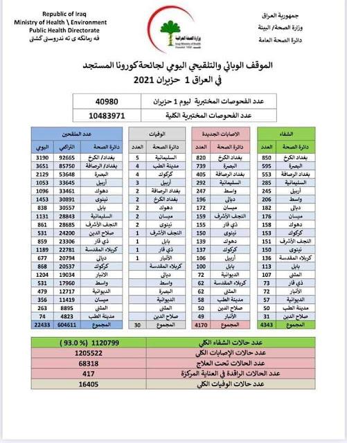 الموقف الوبائي والتلقيحي اليومي لجائحة كورونا في العراق ليوم الثلاثاء الموافق 1 حزيران 2021
