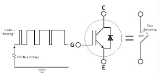 The gate-drive signal controls the  switching activity of the power semiconductor