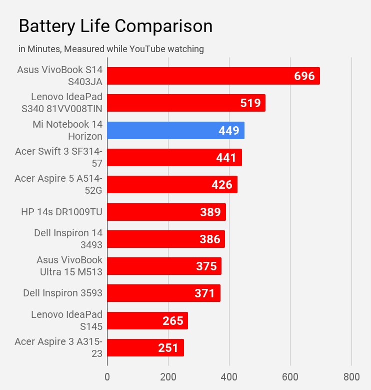 Battery life comparison of Mi Notebook 14 Horizon with other laptops while watching YouTube.
