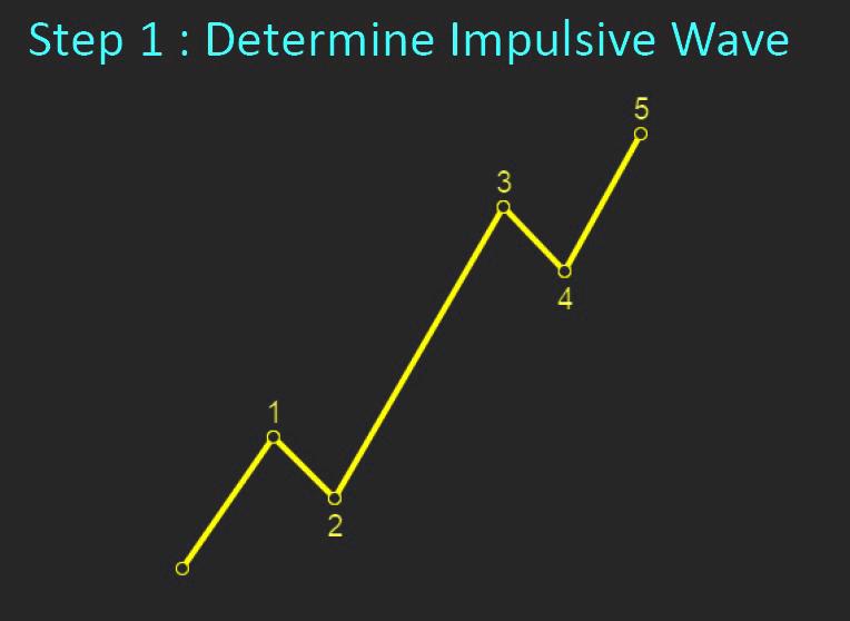 Elliott Waves - the Trading Plan | Forex Indicators Guide
