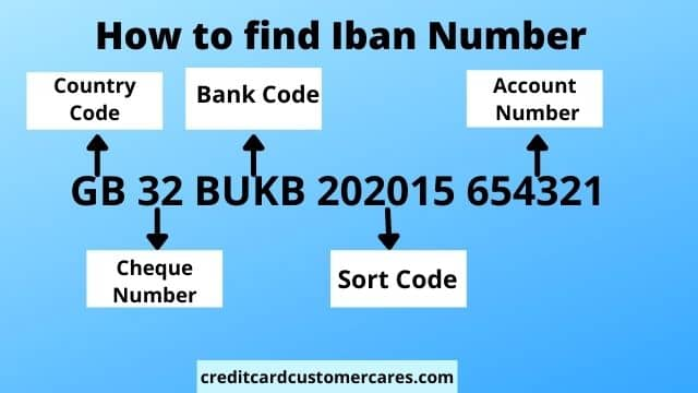 How to find Iban Number