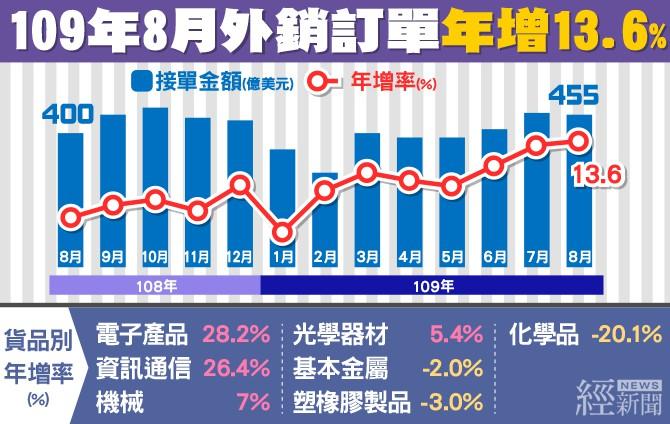 連六紅!8月外銷訂單454.9億美元年增13.6%