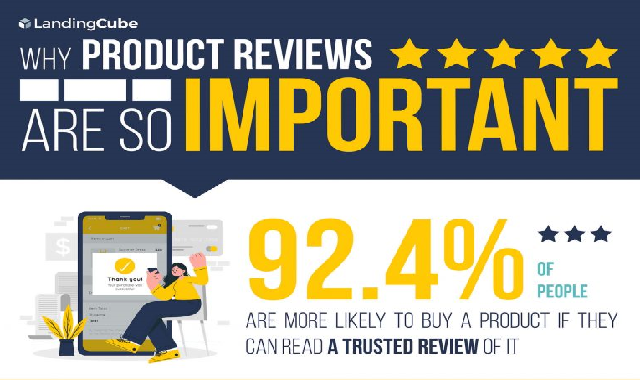 Why Product Reviews Are So Important #infographic