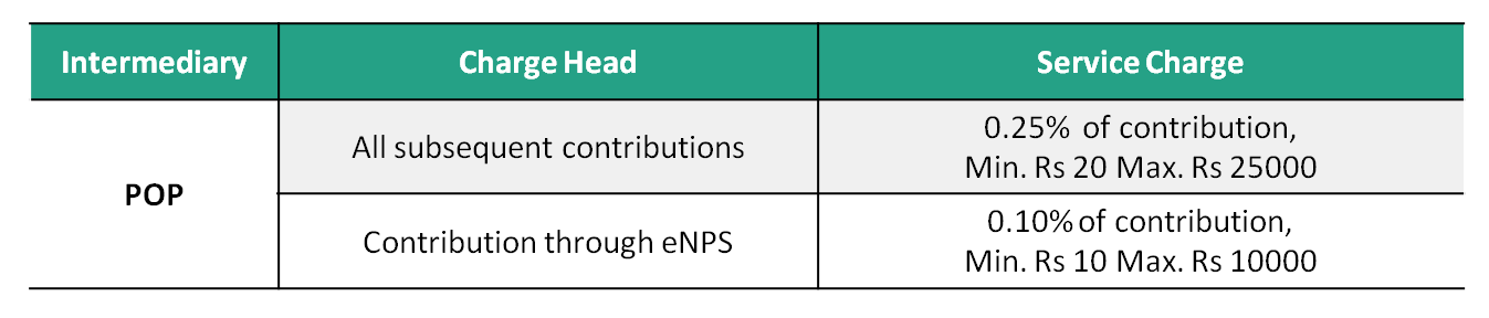POP charges for subsequent contribution in eNPS vs. offline NPS