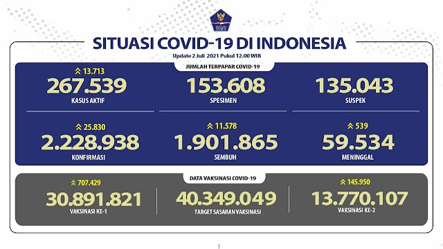 (2 Juli 2021) Jumlah Kasus Covid-19 di Indonesia Pukul 14.00 WIB