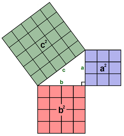 pythagorean theorem explained I need to learn how to break down the pythagorean theorem for an elementary  then there is no way you can explain both the pythagorean theorem and the concept of .