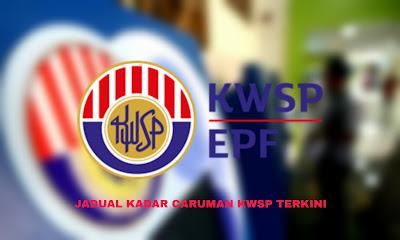 Jadual Kadar Caruman KWSP 2020