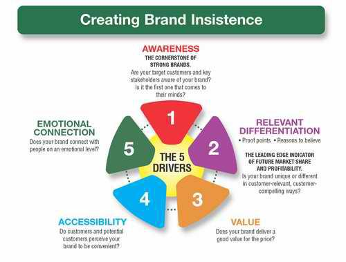 Create Brand Awareness