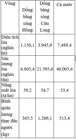 Tại sao Đồng Bằng Sông Cửu Long là vựa lúa lớn nhất nước ta?