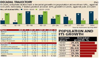 population-growth-in-india-economic-survey-2019