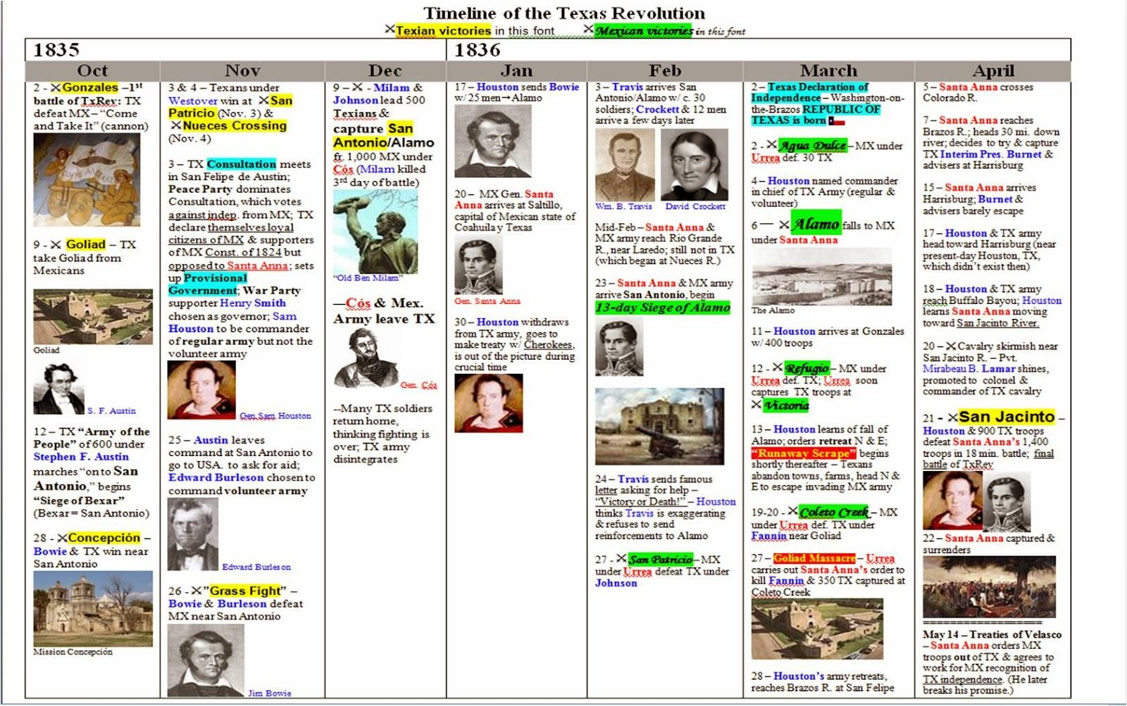 Grade 7 History Literature Amp Logic