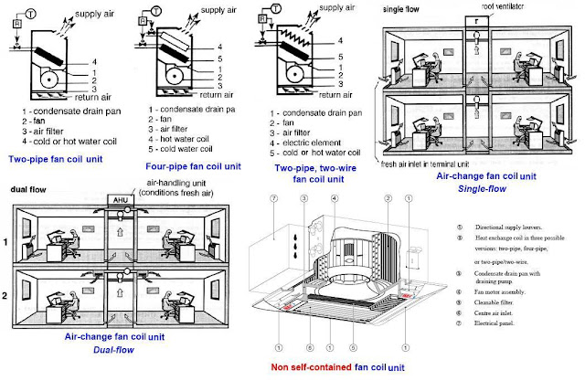 HVAC Systems Main Equipment ~ Electrical Knowhow