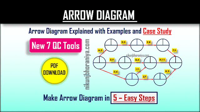 Arrow Diagram with Example | PDF | Project Management
