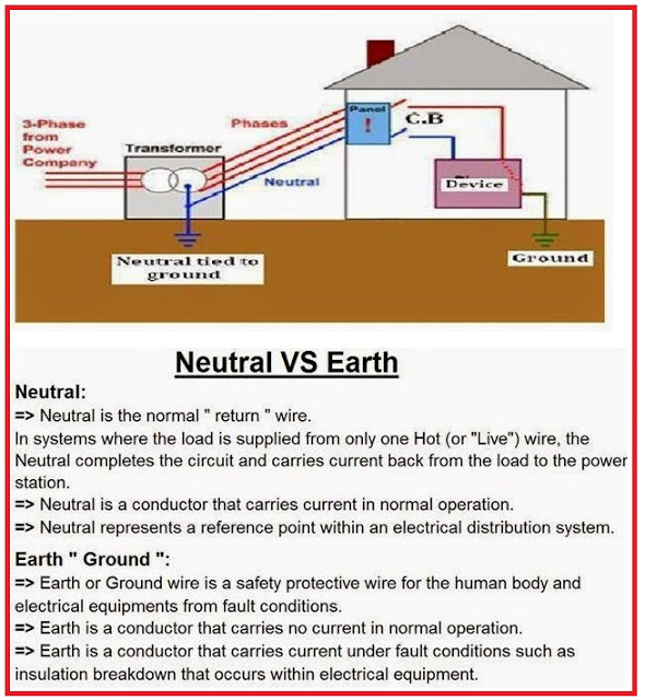 What is Difference between NEUTRAL and EARTH?