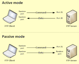 Pengertian FTP Fungsi dan Cara Kerjanya