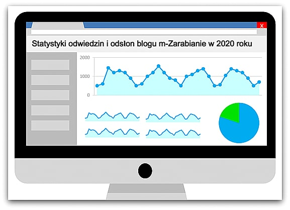 Statystyki odwiedzin na blogu m-Zarabianie w 2020 roku.