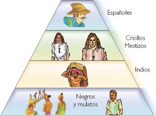 Organización social en el virreinato