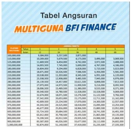 Tabel Angsuran BFI Finance 2021