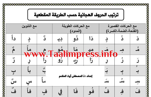 جدول الحروف الهجائية حسب الطريقة المقطعية
