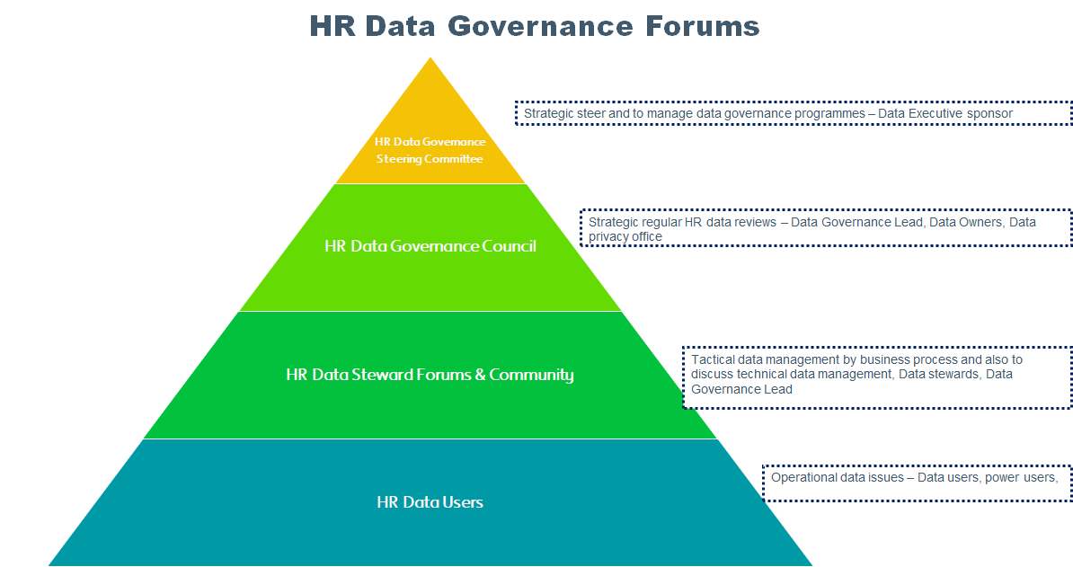 HR data governance forums