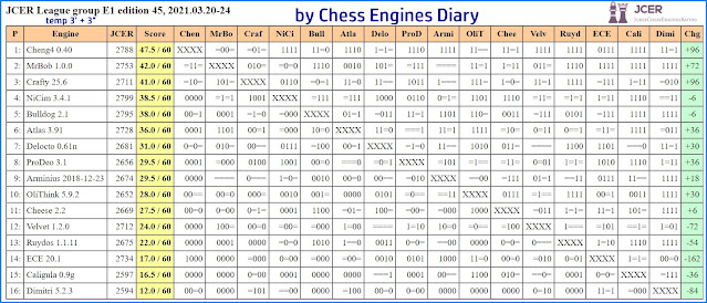 Chess Engines Diary - Tournaments 2021 - Page 4 2021.03.20.JCERLeague.E1.edition45