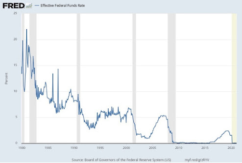 Understanding the Long-Term Problem of Low Interest Rates