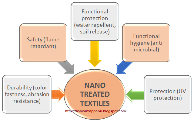 Different Types of Nano Finishes in Textile Application of Nano Finishing in Textile