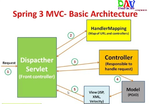 What is used of DispatcherServlet in Spring