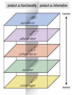 Los cinco planos (Strategy, Scope, Structure, Skeleton, Surface) están divididos verticalmente en dos mitades. A la izquierda con el título Product as funcionality. A la derecha con el título Producto as information