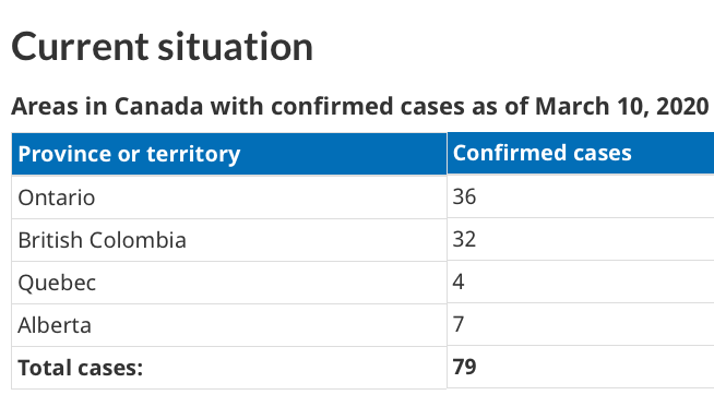 Should Canada Impose Travel Restrictions as a Measure Against Coronavirus Disease (COVID-19)?