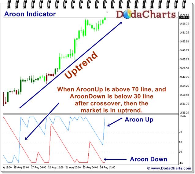 Aroon indicator