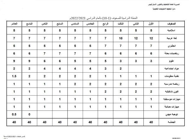 الخطة الدراسية للصفوف (1-10) في عمان 2021-2022
