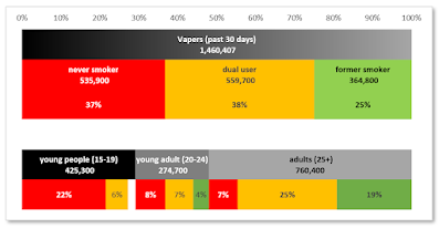 Smoking status of vapers, CNTS 2019