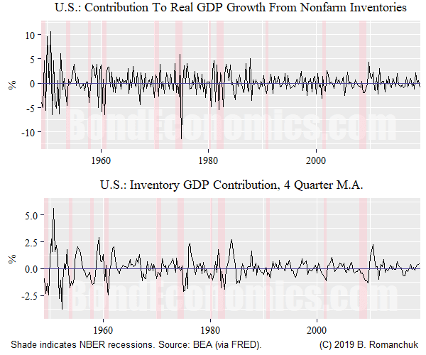 Chart: Inventory Contributions to U.S. Real GDP Growth