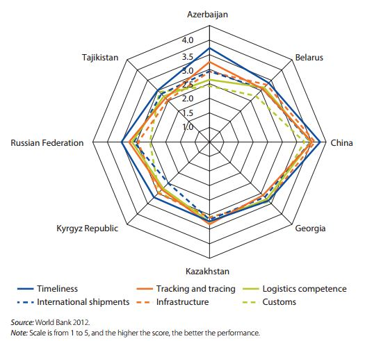 Figure 2: Intra-regional Comparisons across Logistics Performance Index Dimensions, 2012