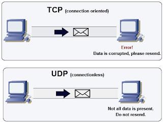 TCP UDP Connection