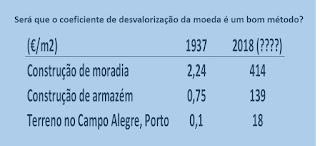 João Fonseca | Avaliador imóveis | 919375417