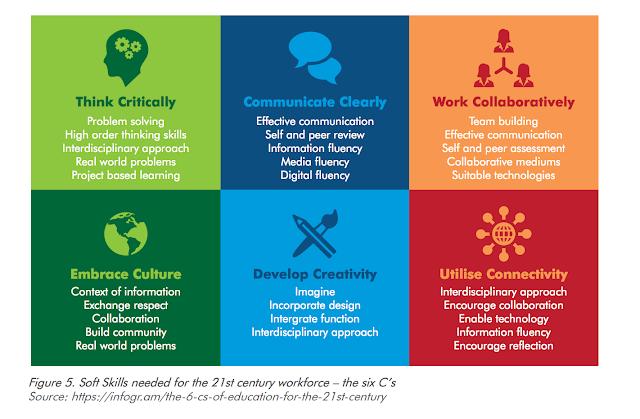 Les compétences du 21 eme siècle
