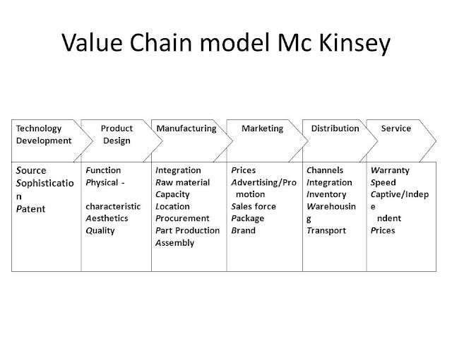 Value Chain Management E Business