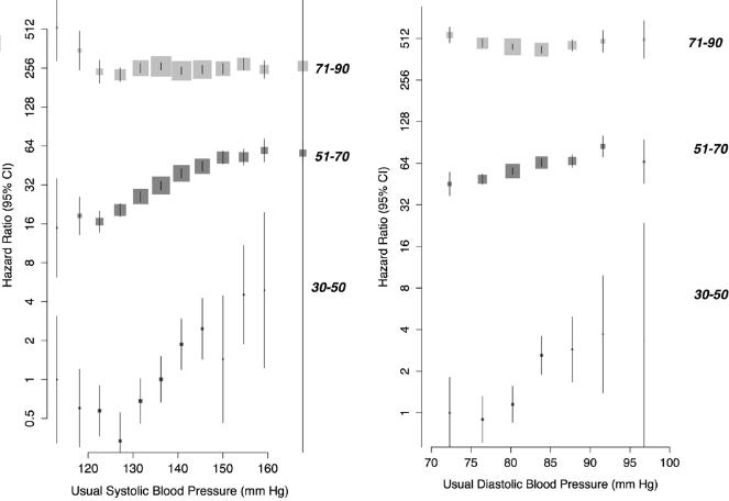 図:血圧と血管性認知症と年齢